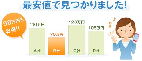最安値でお風呂場リフォームが出来ました!20万円もお得!!