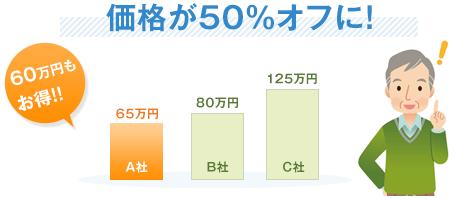 40%オフで風呂をバリアフリーに出来ました40万円もお得!!