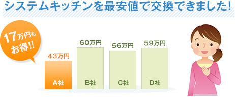 システムキッチンを最安値で交換できました!17万円もお得!!