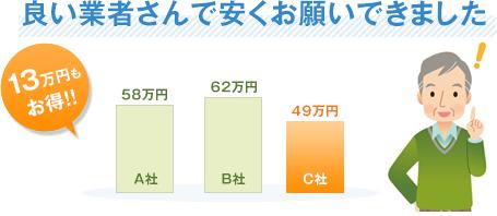 良い業者さんで安くお願いできました13万円もお得!!