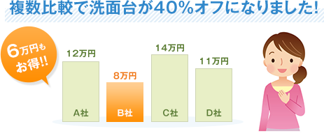 複数比較で洗面台が40%オフになりました!6万円もお得!!