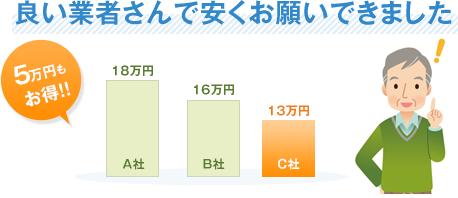 良い業者さんで安くお願いできました5万円もお得!!