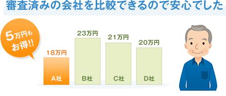 審査済みの会社を比較できるので安心でした5万円もお得!!